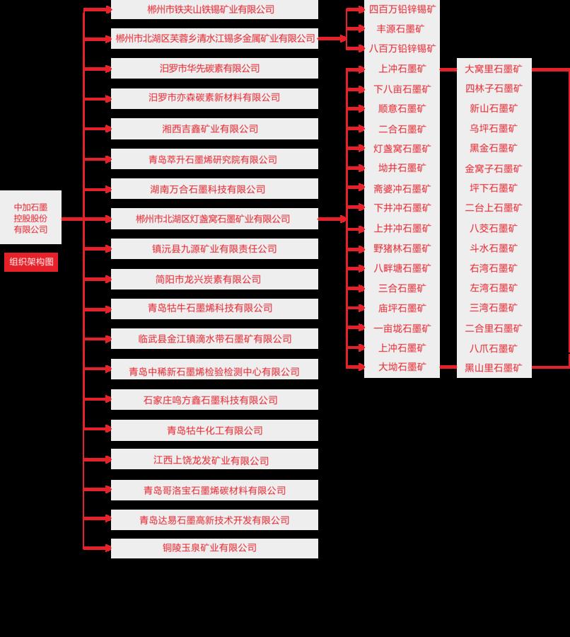 备份beplay体育下载地址组织构架cdr-202011.png